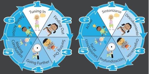 ciclo de indagacion