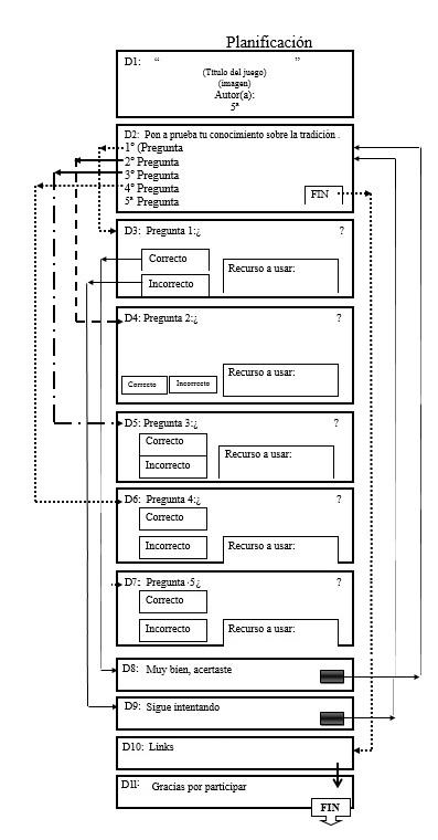estructura del juego