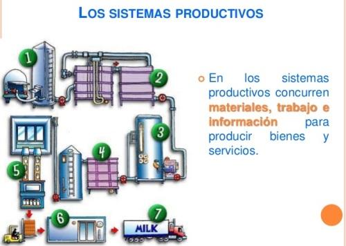 proceso productivo1