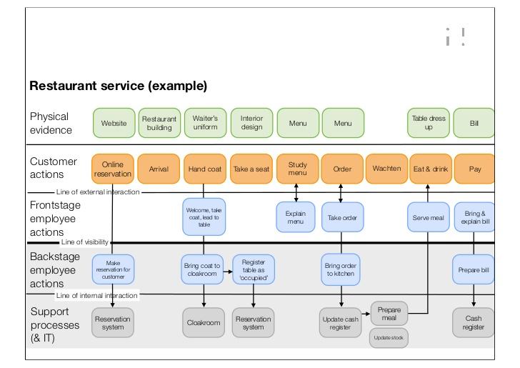 Myadriapolis un encuentro una solucin aprendizaje y desarrollo service blueprinting o diagrama de servicio es un mtodo para el anlisis visualizacin y optimizacin de procesos de prestacin de servicios malvernweather Image collections