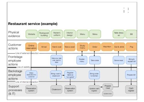 service-blueprints-twab-presentation-v11en-15-728