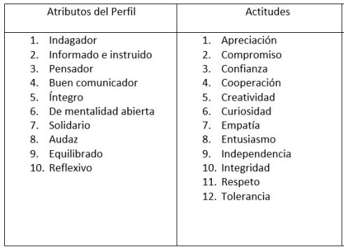 atributos actitudes